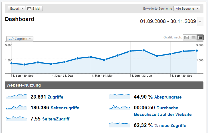 Dashboard - Google Analytics 1260988650230.png